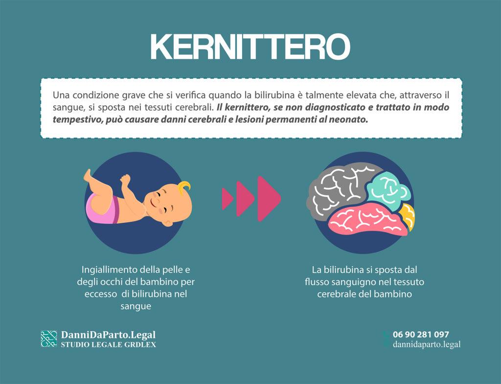 Neonato con eccesso di birilubina non trattato che provoca Kernittero e conseguenti danni cerebrali